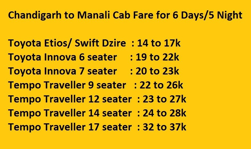 Chandigarh to Manali Cab Fare