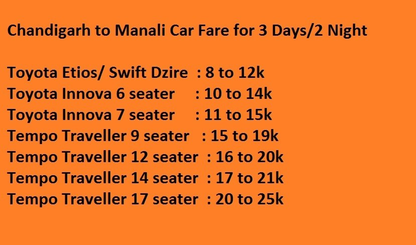 Chandigarh to Manali Car Fare